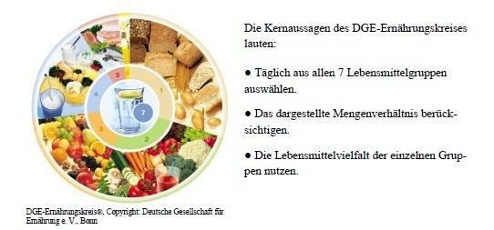 Der dge-Kreis kann beim Ernährungsverhalten von Kindern hilfreich sein